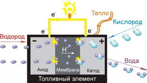 Схема работы элемента на водородном топливе
