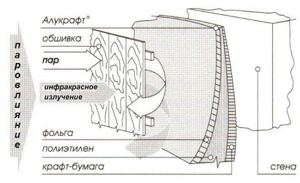 Критерии выбора и монтаж фольги для бани в качестве пароизоляции и утеплителя